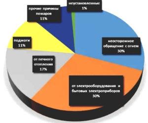 статистика пожаров