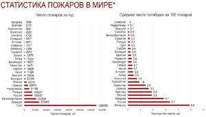 статистика пожаров в мире