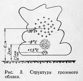Схема зарядов в грозовом облаке